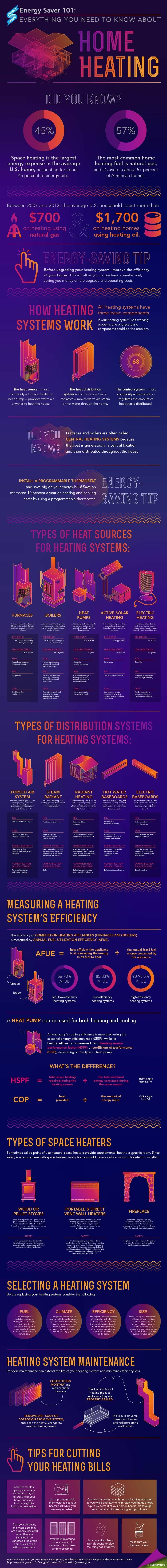 Everything you need to know about home heating, ventilation during cooler weather